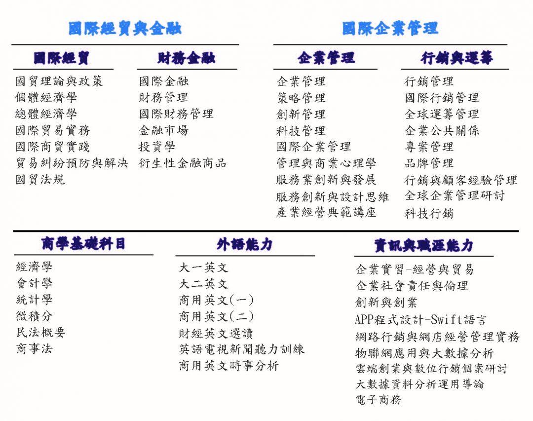 國貿系大學部課程介紹圖_107.03_.28修_1